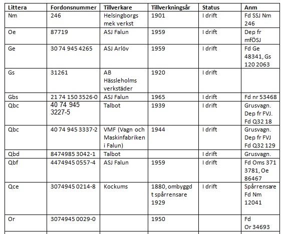 Förteckning SSJF gods- och tjänstevagnar